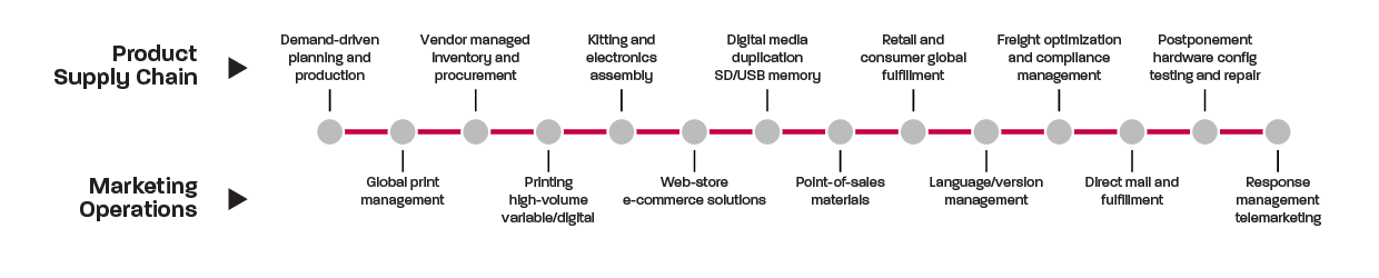 About ALOM - Supply Chain Process